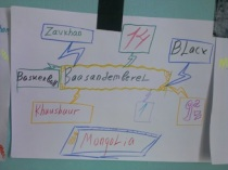 Baasandemberel's Word Map for English Club