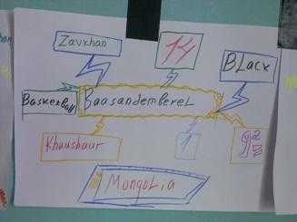Baasandemberel's Word Map for English Club