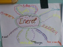 Enerels Word Map for English Cluh