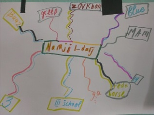 Namjildorj's Word Map